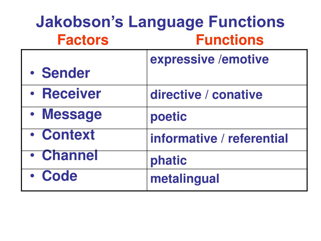 "jakobsons functions of language Function, roman jakobson""s language function theory is applied this research  is descriptive qualitative the data are taken from toyota india website."