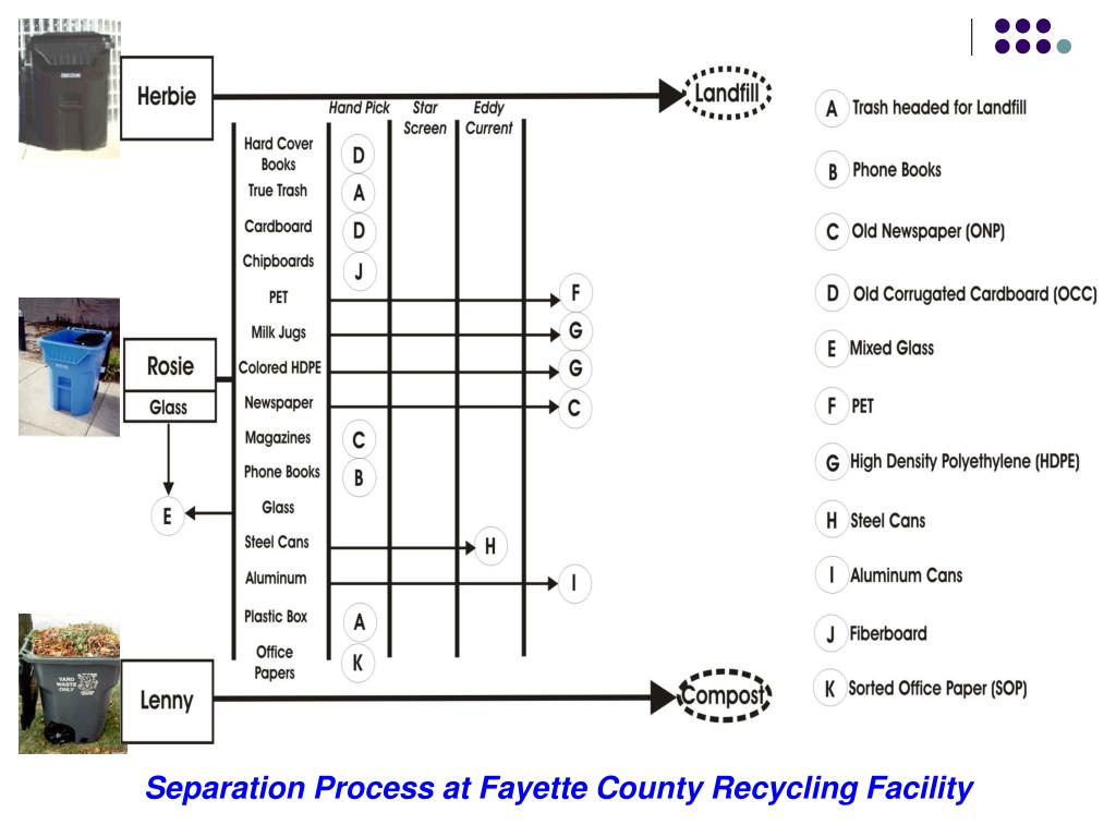 Separation Process at Fayette County Recycling Facility