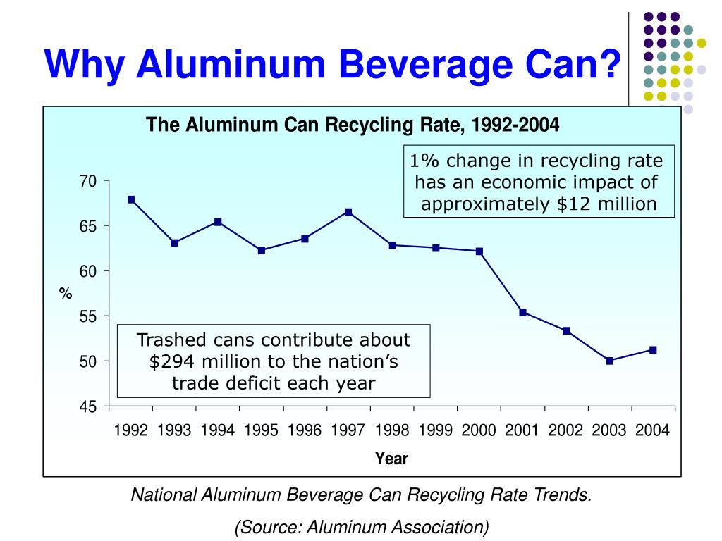 Why Aluminum Beverage Can?