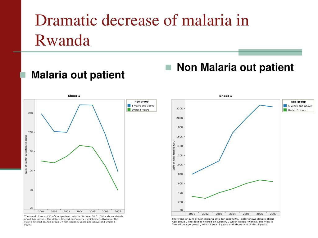 Malaria out patient