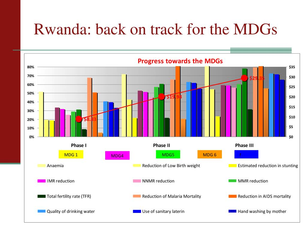 Rwanda: back on track for the MDGs