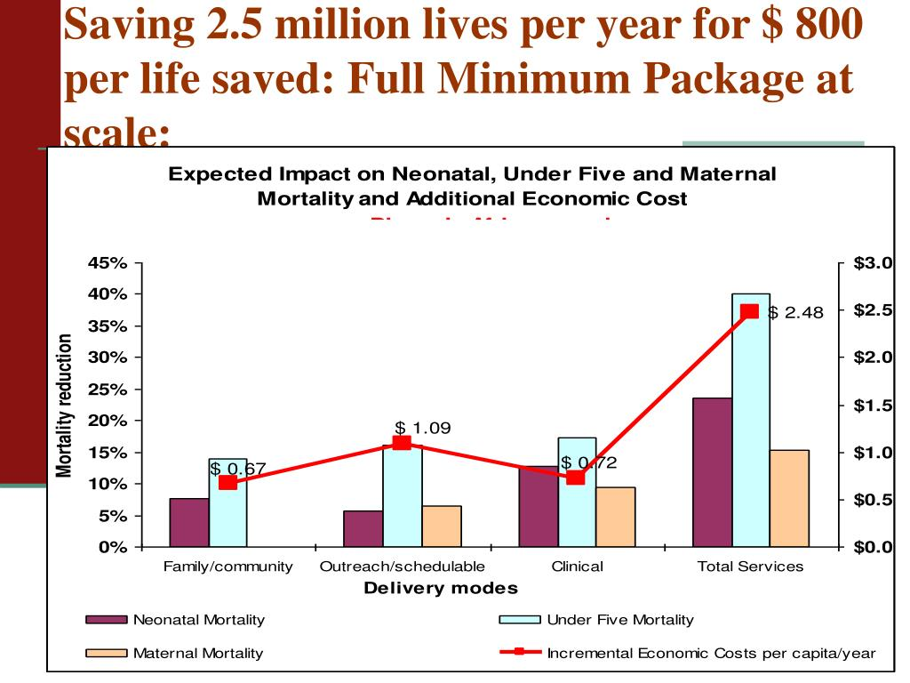 Saving 2.5 million lives per year for $ 800 per life saved: Full Minimum Package at scale: