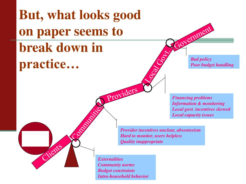 But, what looks good on paper seems to break down in practice…