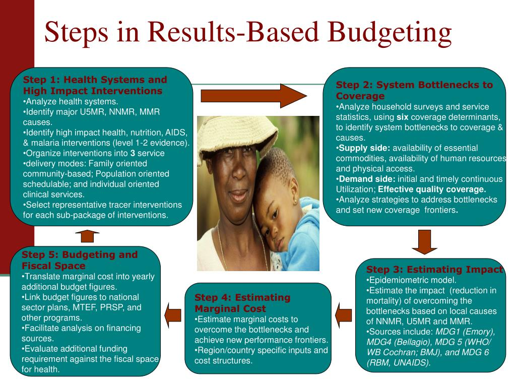 Steps in Results-Based Budgeting