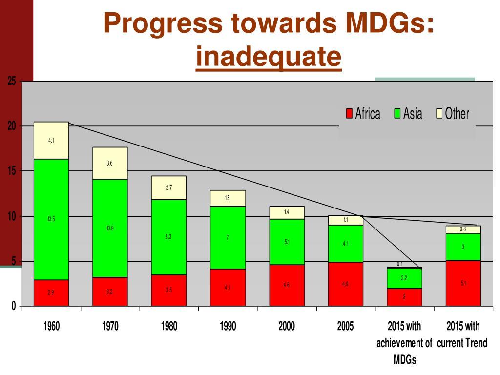 Progress towards MDGs: