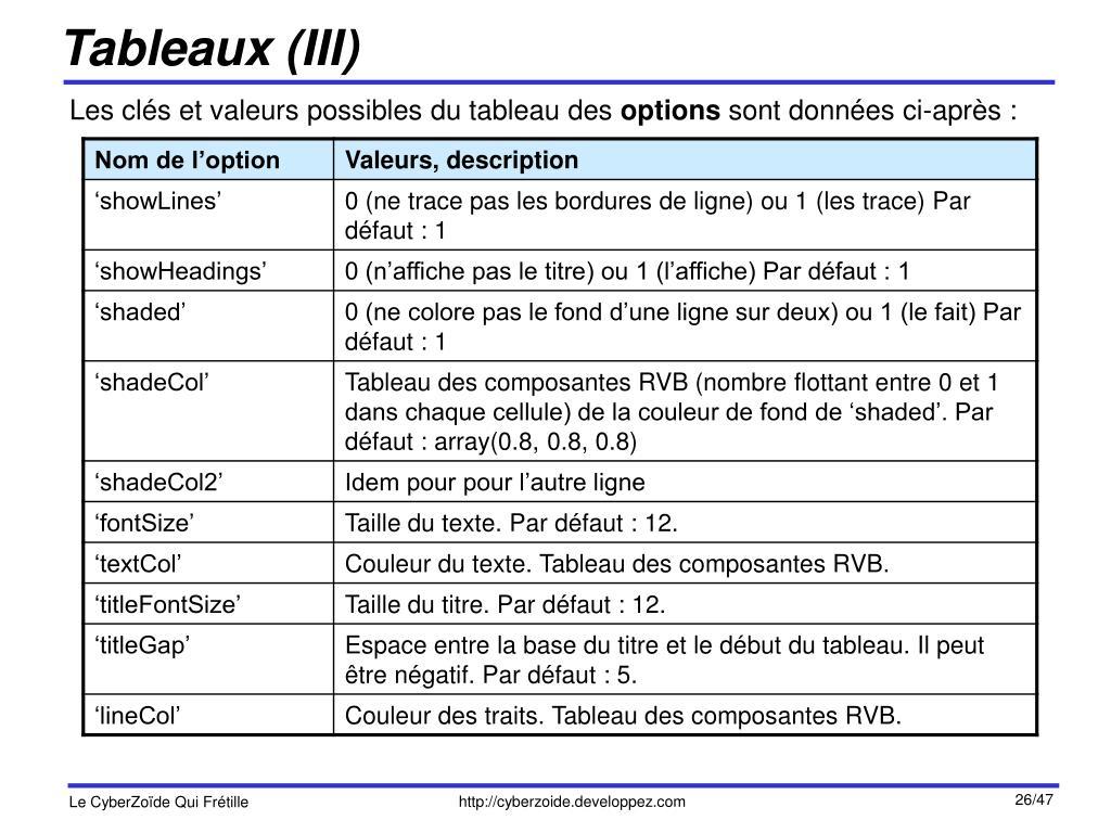 Tableaux (III)
