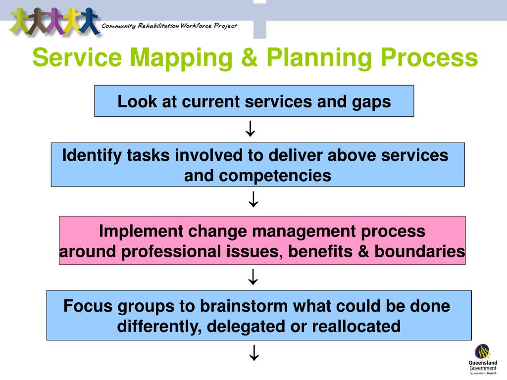 Service Mapping & Planning Process