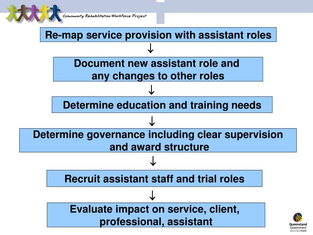 Re-map service provision with assistant roles