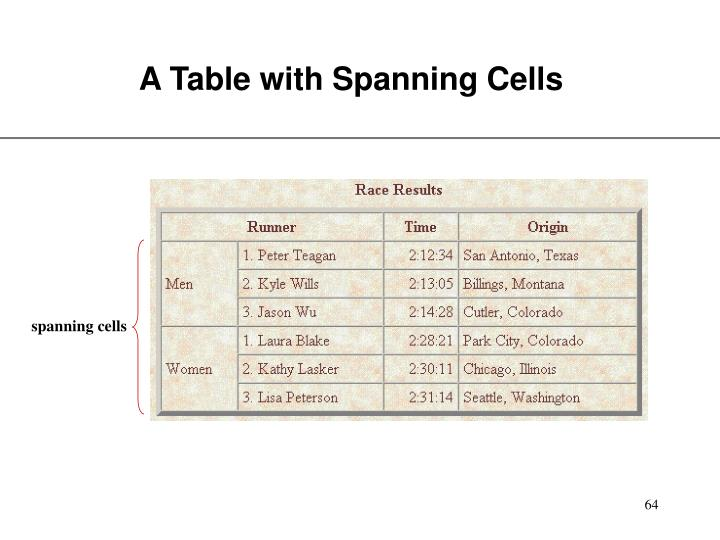 A Table with Spanning Cells