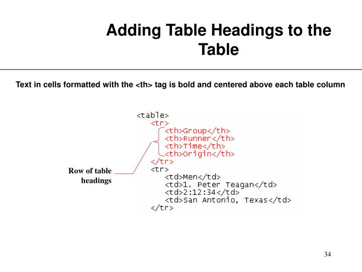 Row of table headings