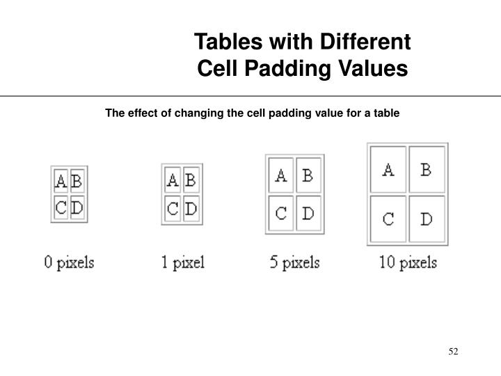 Tables with Different