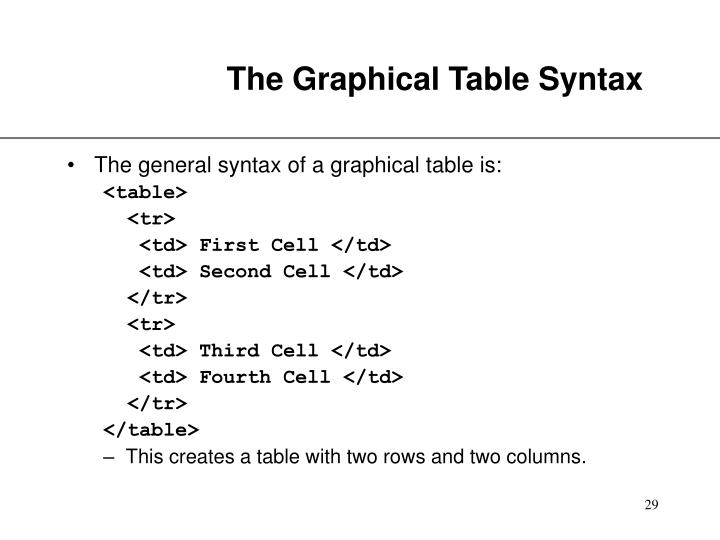 The Graphical Table Syntax
