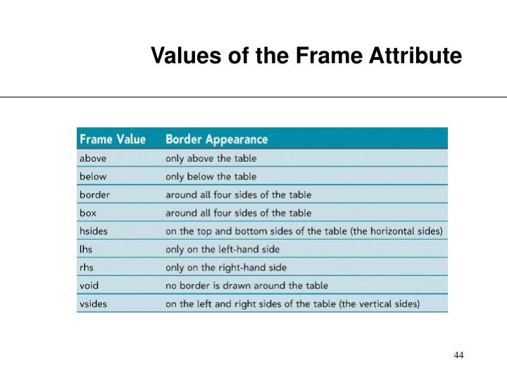 Values of the Frame Attribute