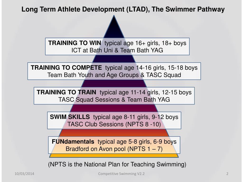 Long Term Athlete Development (LTAD), The Swimmer Pathway