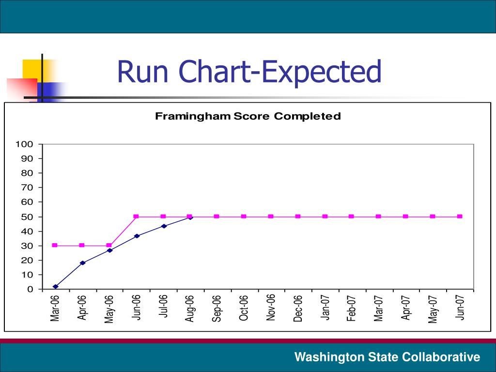 Run Chart-Expected
