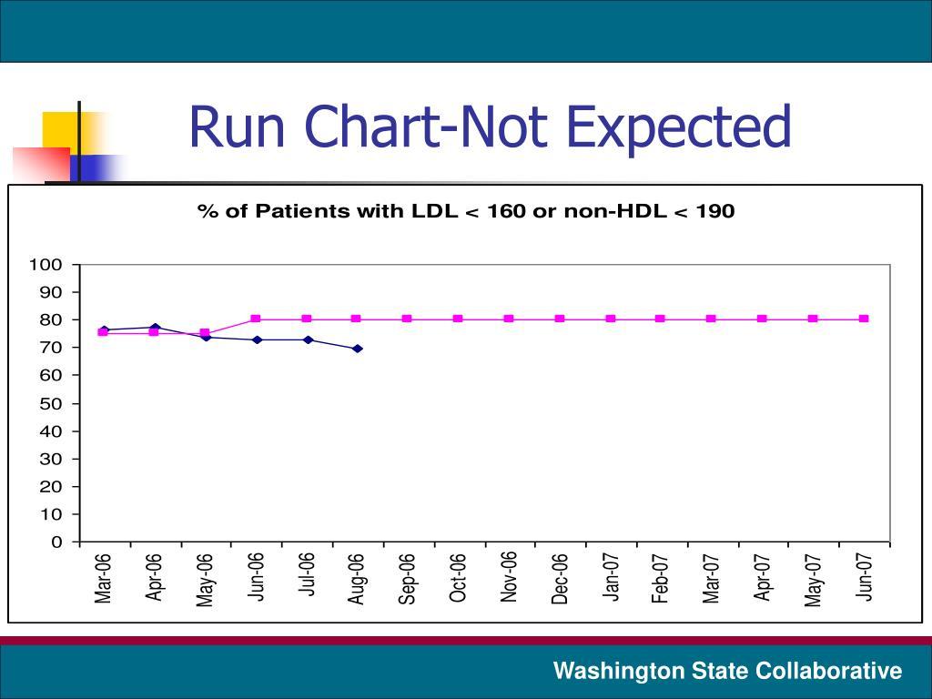 Run Chart-Not Expected