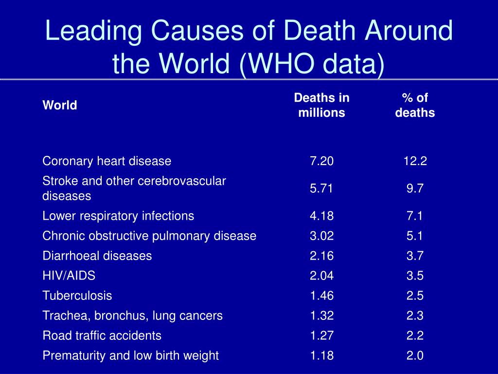 Leading Causes of Death Around the World (WHO data)