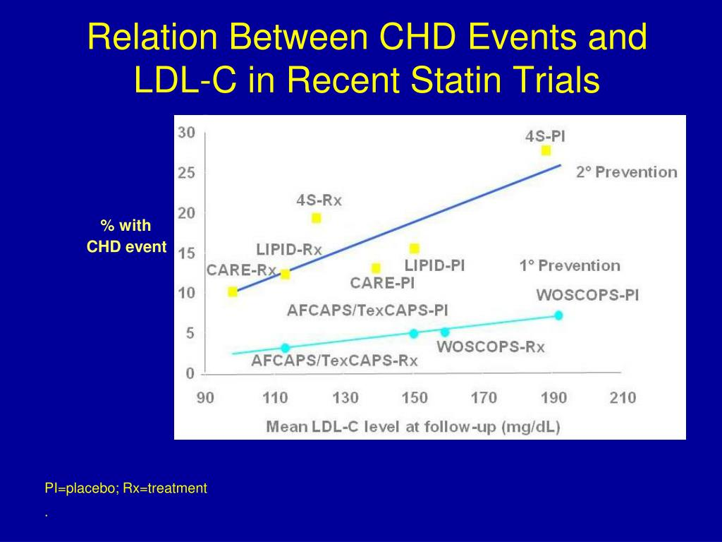 Relation Between CHD Events and