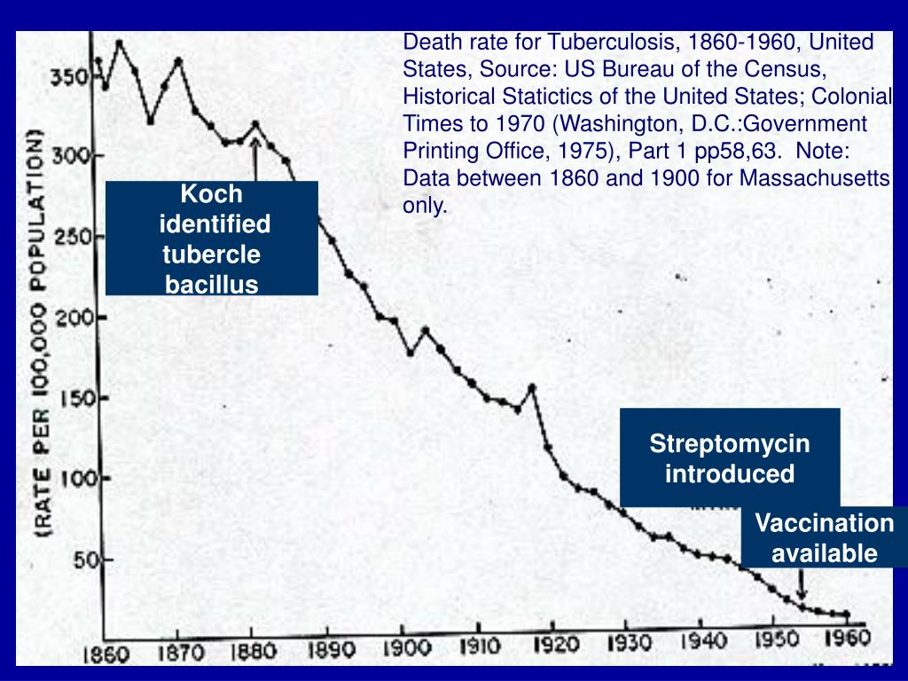 Death rate for Tuberculosis, 1860-1960, United States, Source: US Bureau of the Census, Historical