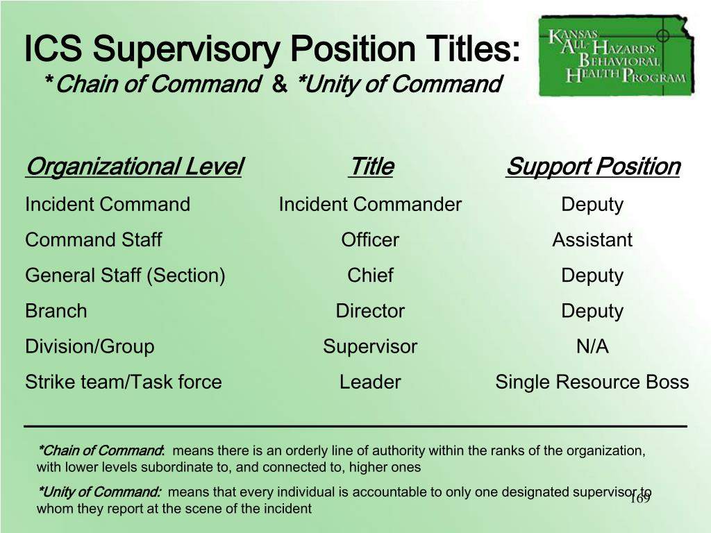 ICS Supervisory Position Titles: