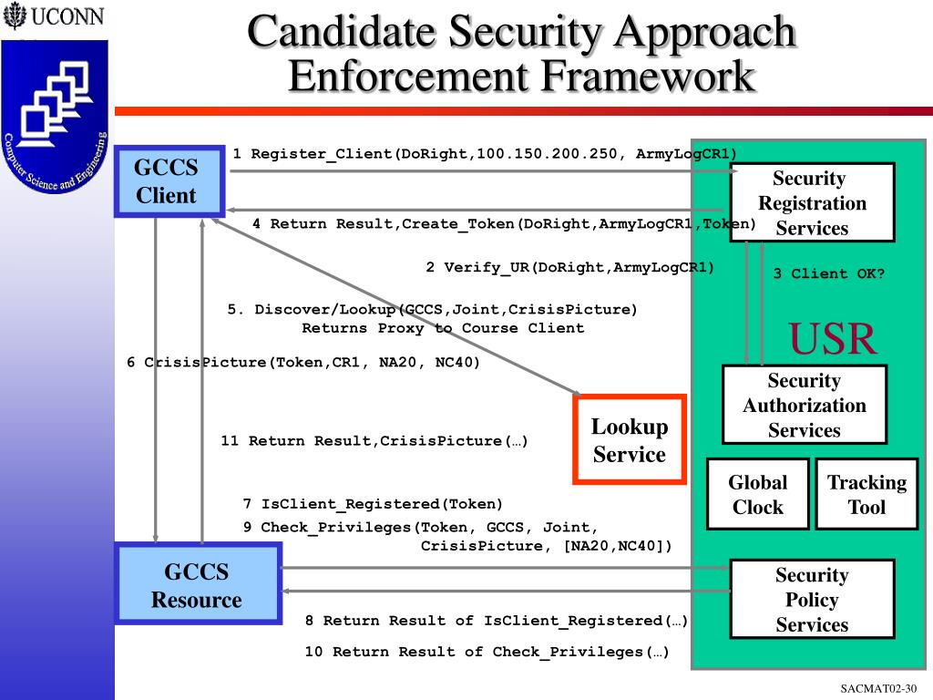 Candidate Security Approach