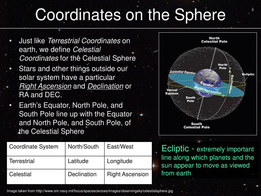 Coordinates on the Sphere