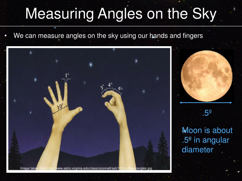 Measuring Angles on the Sky