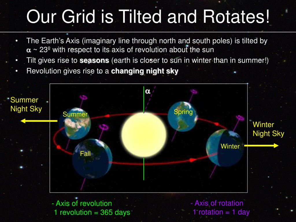 Our Grid is Tilted and Rotates!