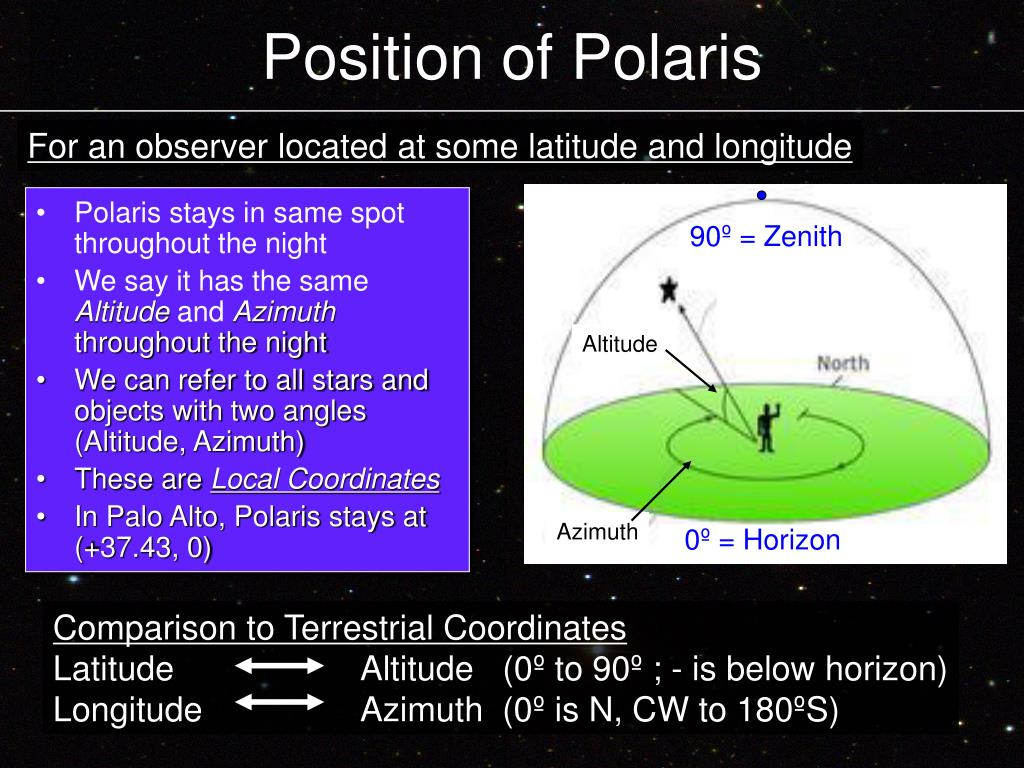 Position of Polaris
