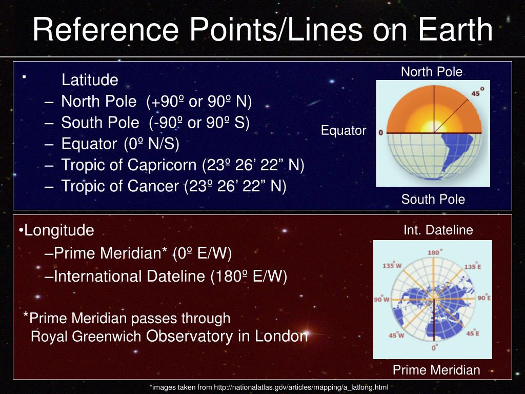 Reference Points/Lines on Earth