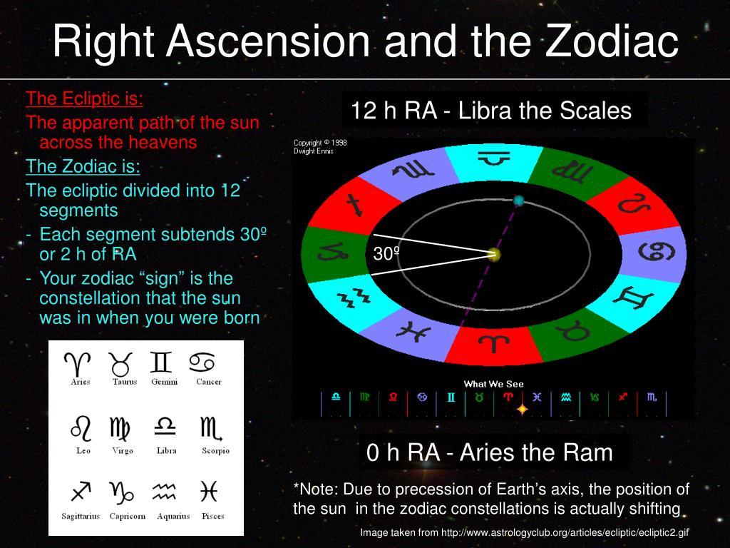 Right Ascension and the Zodiac