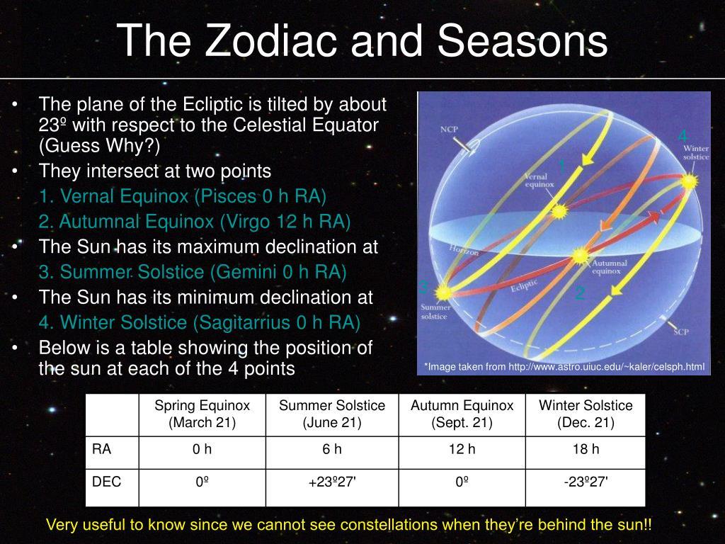 The Zodiac and Seasons