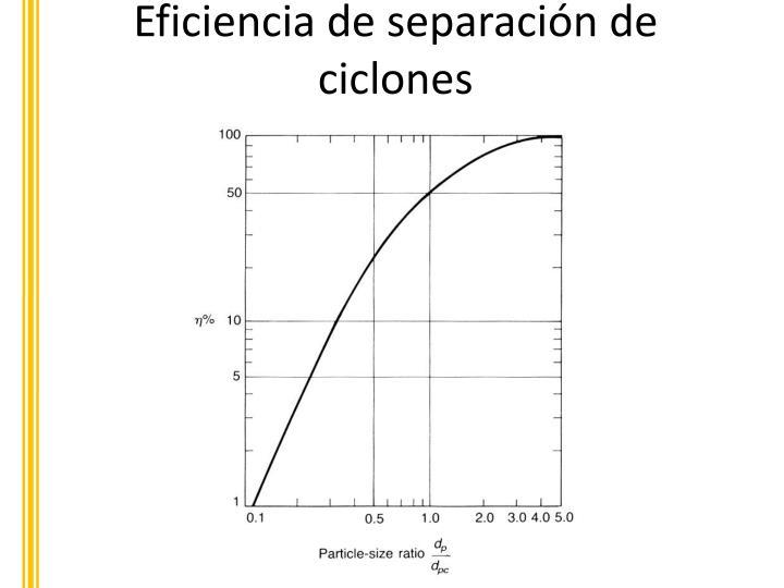 Eficiencia de separación de ciclones