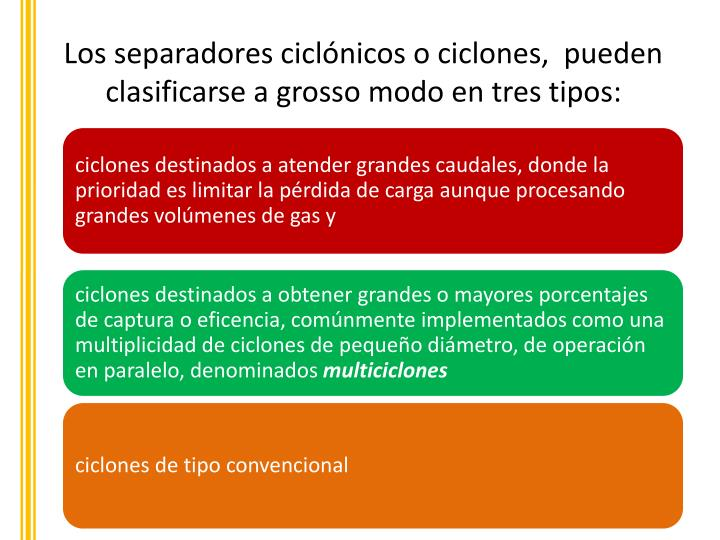 Los separadores ciclónicos o ciclones,  pueden clasificarse a grosso modo en tres tipos:
