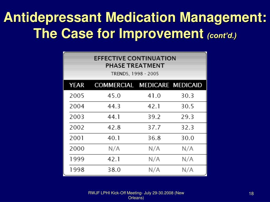 Antidepressant Medication Management: The Case for Improvement