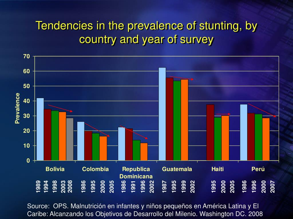 Tendencies in the prevalence of stunting, by country and year of survey