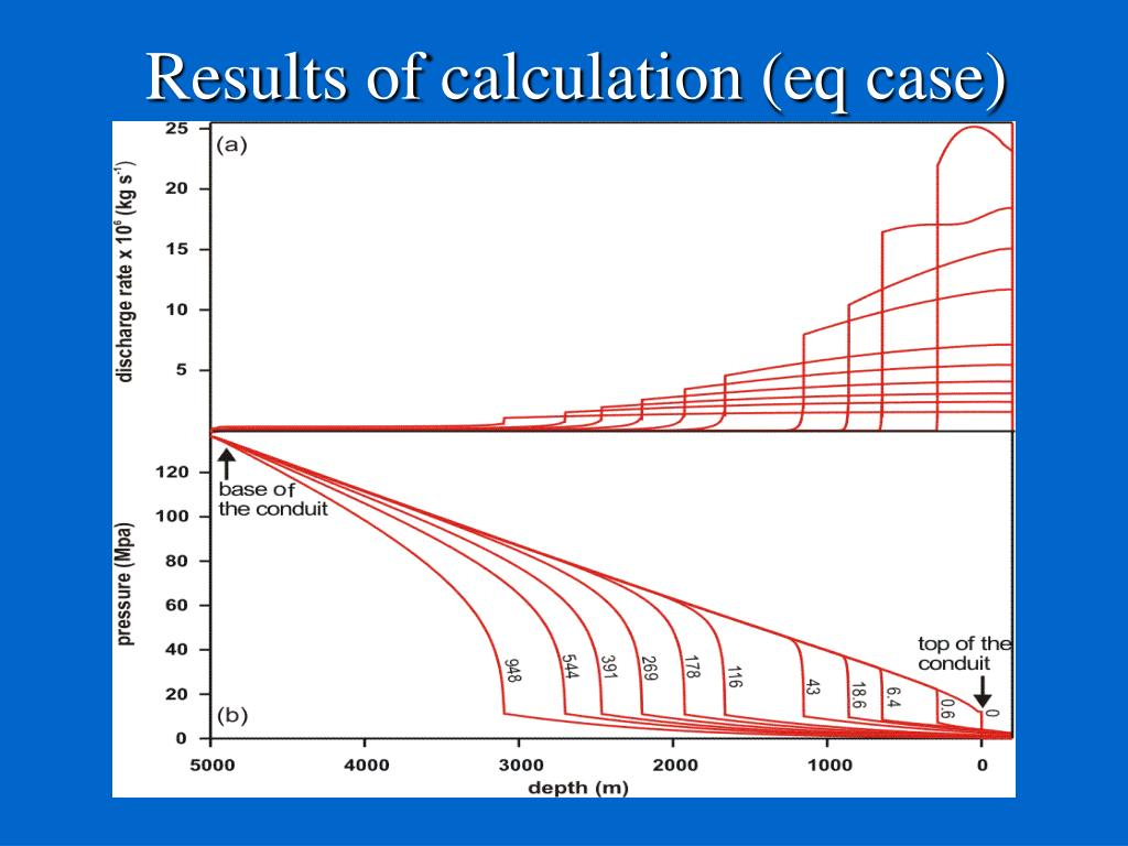 Results of calculation (eq case)