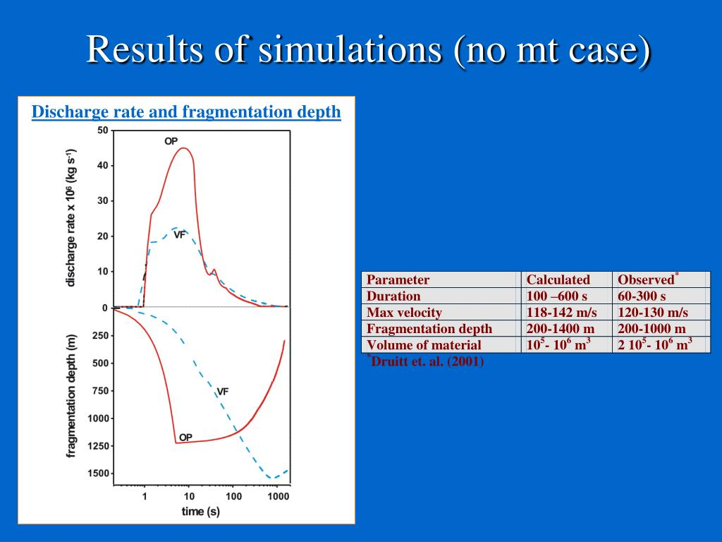 Discharge rate and fragmentation depth