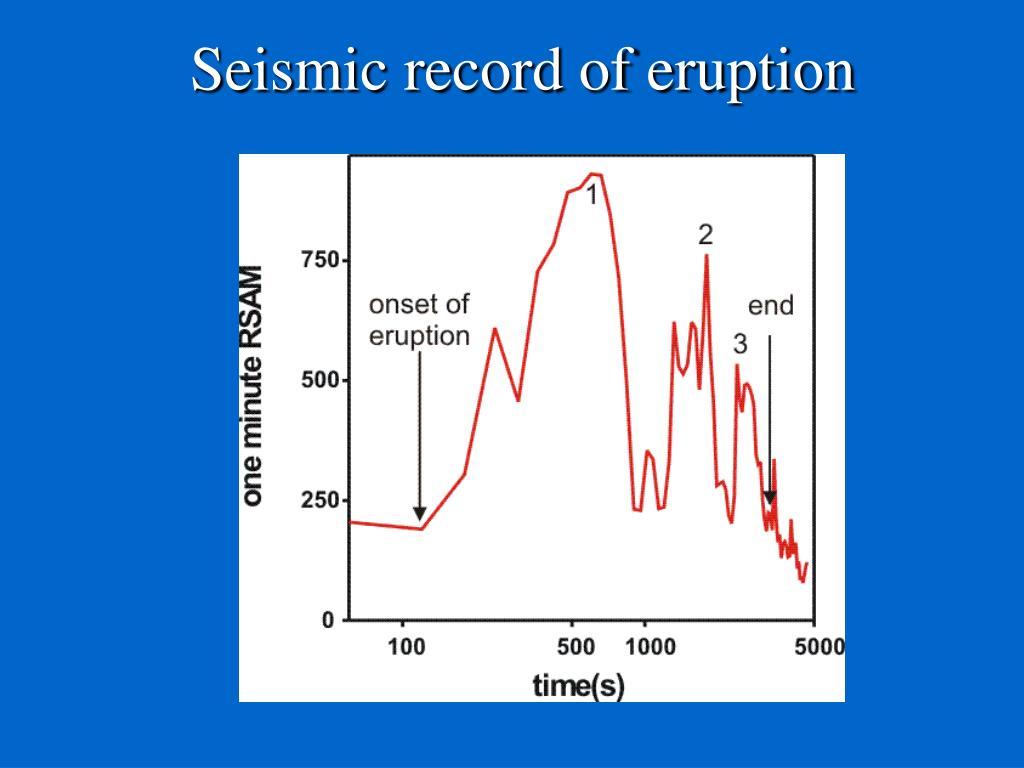 Seismic record of eruption