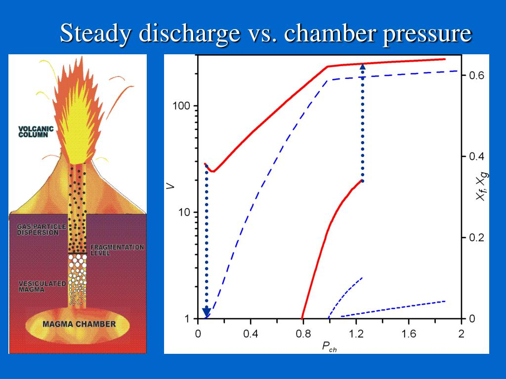 Steady discharge vs. chamber pressure