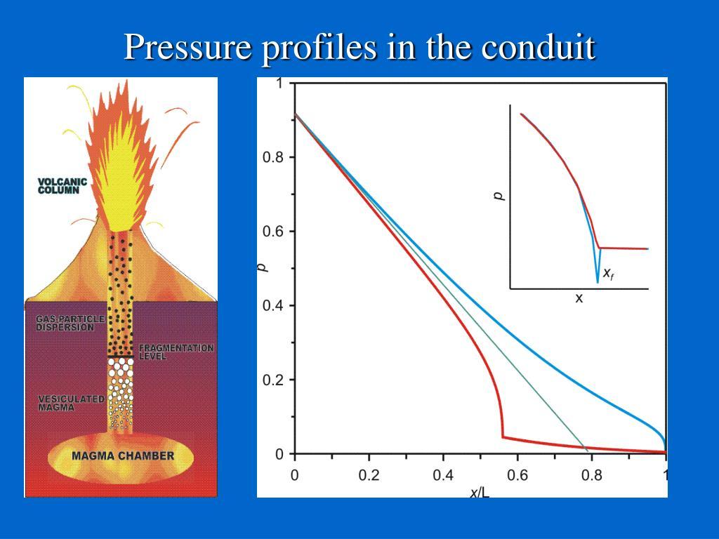 Pressure profiles in the conduit