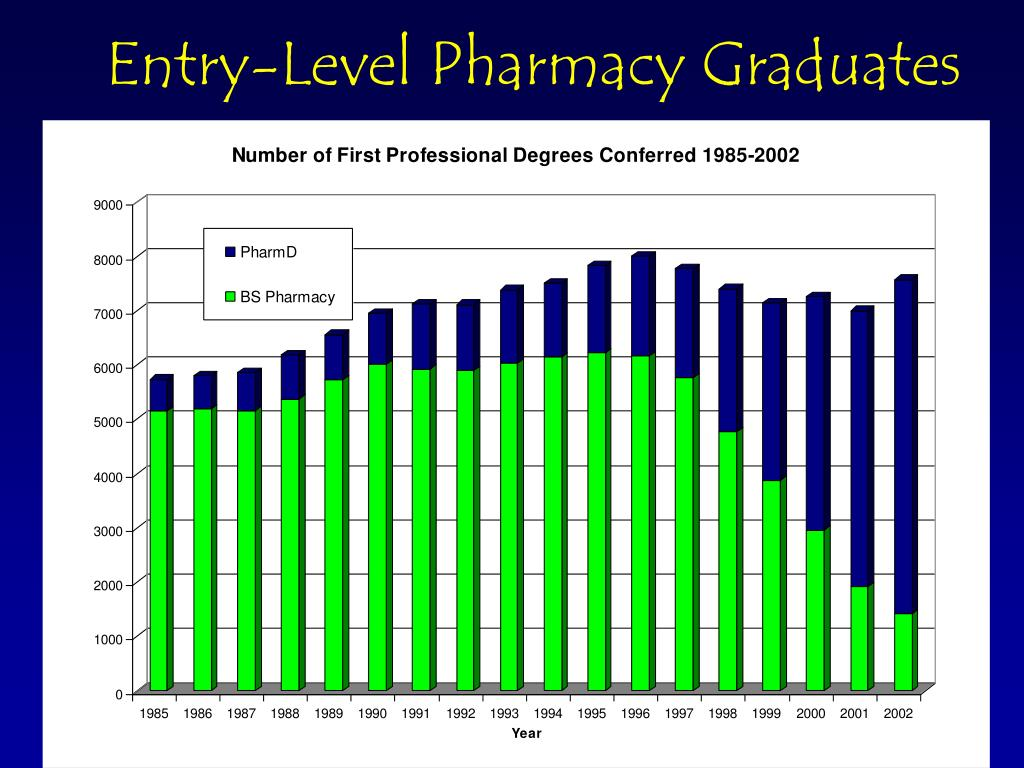 Entry-Level Pharmacy Graduates