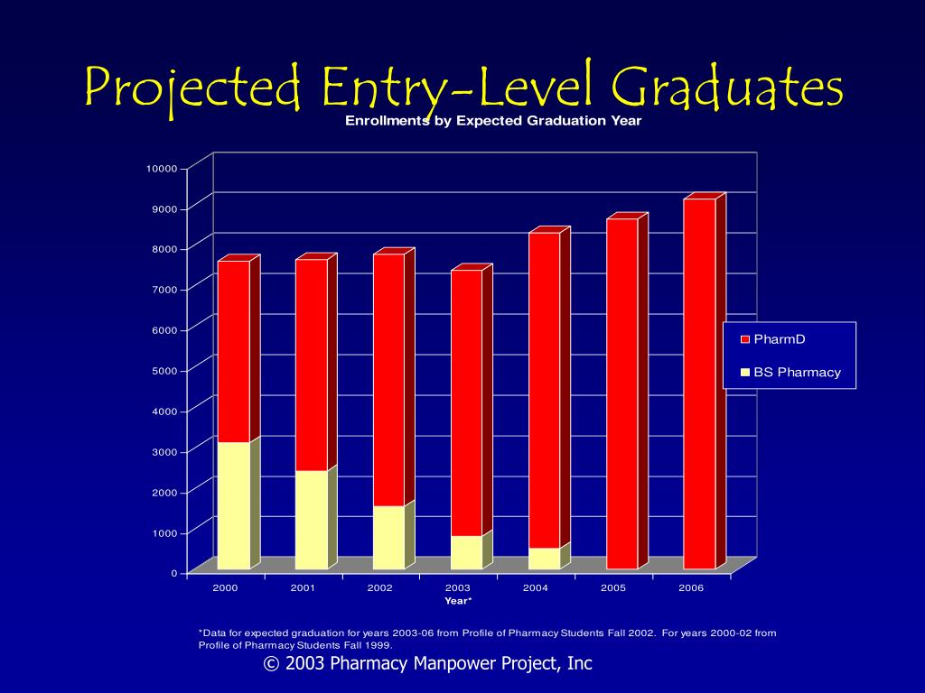 Projected Entry-Level Graduates