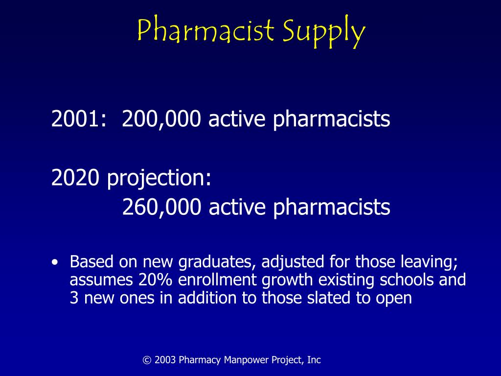 Pharmacist Supply