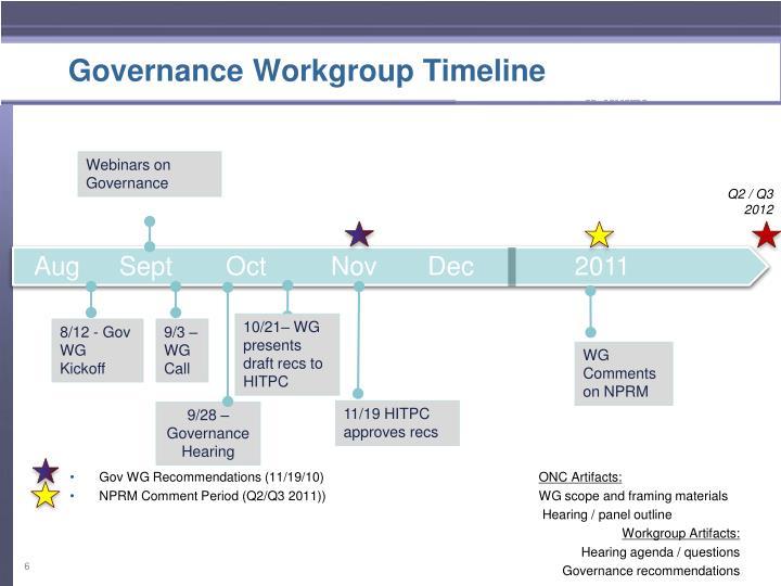 Governance Workgroup Timeline