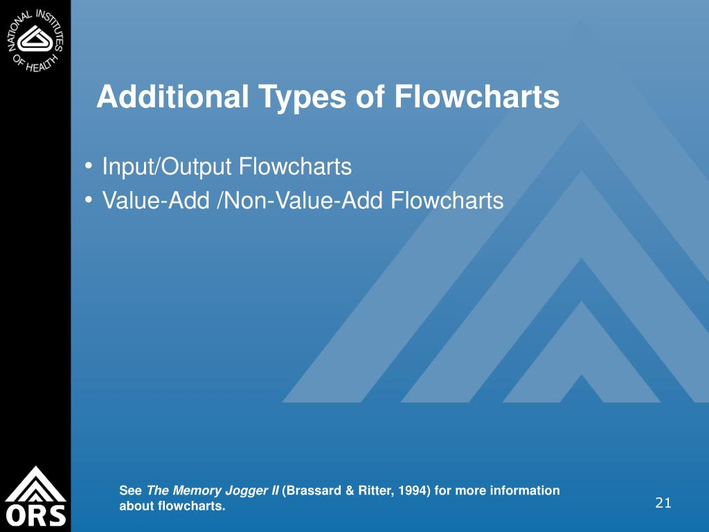 Additional Types of Flowcharts