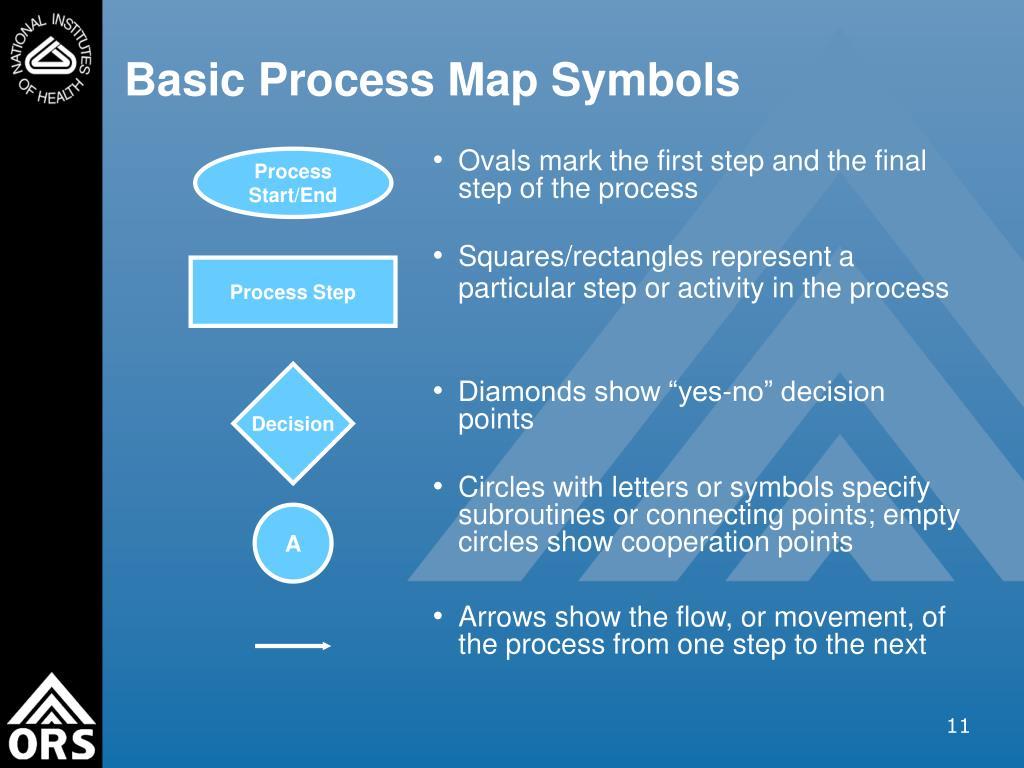 Process Start/End