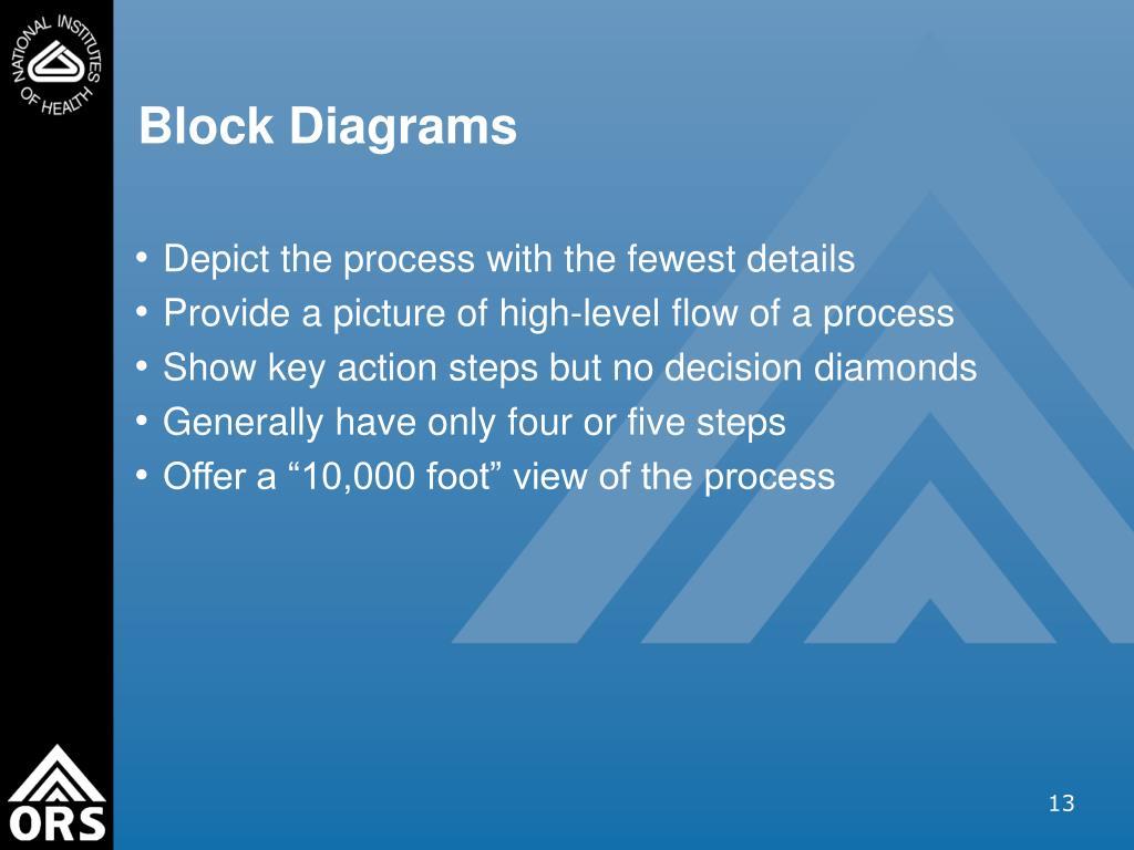Block Diagrams