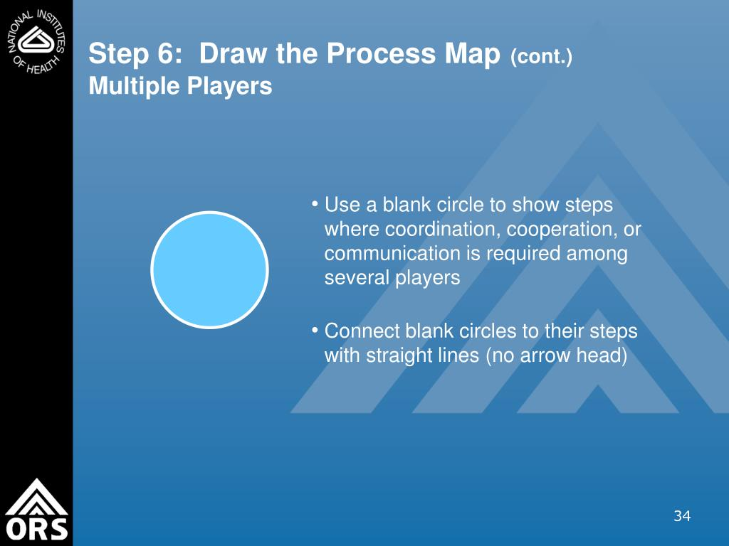 Use a blank circle to show steps where coordination, cooperation, or communication is required among several players