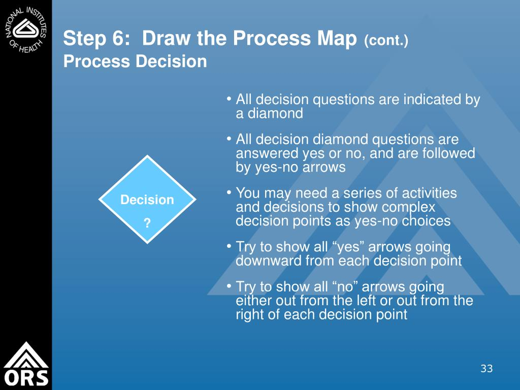 All decision questions are indicated by a diamond
